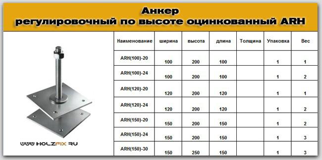 Анкер регулировочный по высоте оцинкованный для дерева и деревянных конструкций , параметры