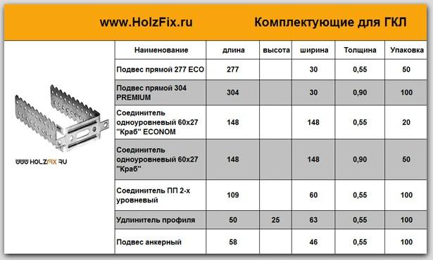 комплектующие для ГКЛ (спецификация)