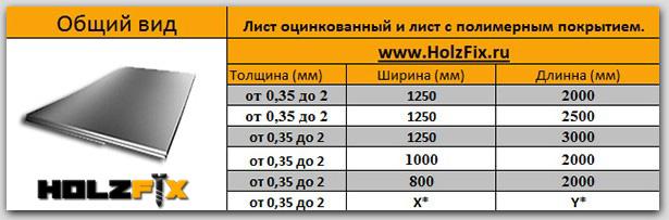 Лист оцинкованной стали , параметры