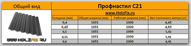 Профнастил С21 спецификация