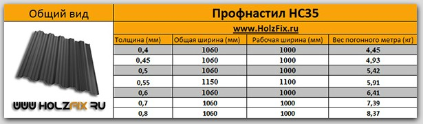 Профнастил HC35 спецификация