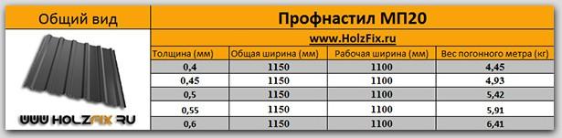 Профнастил МП20 спецификация